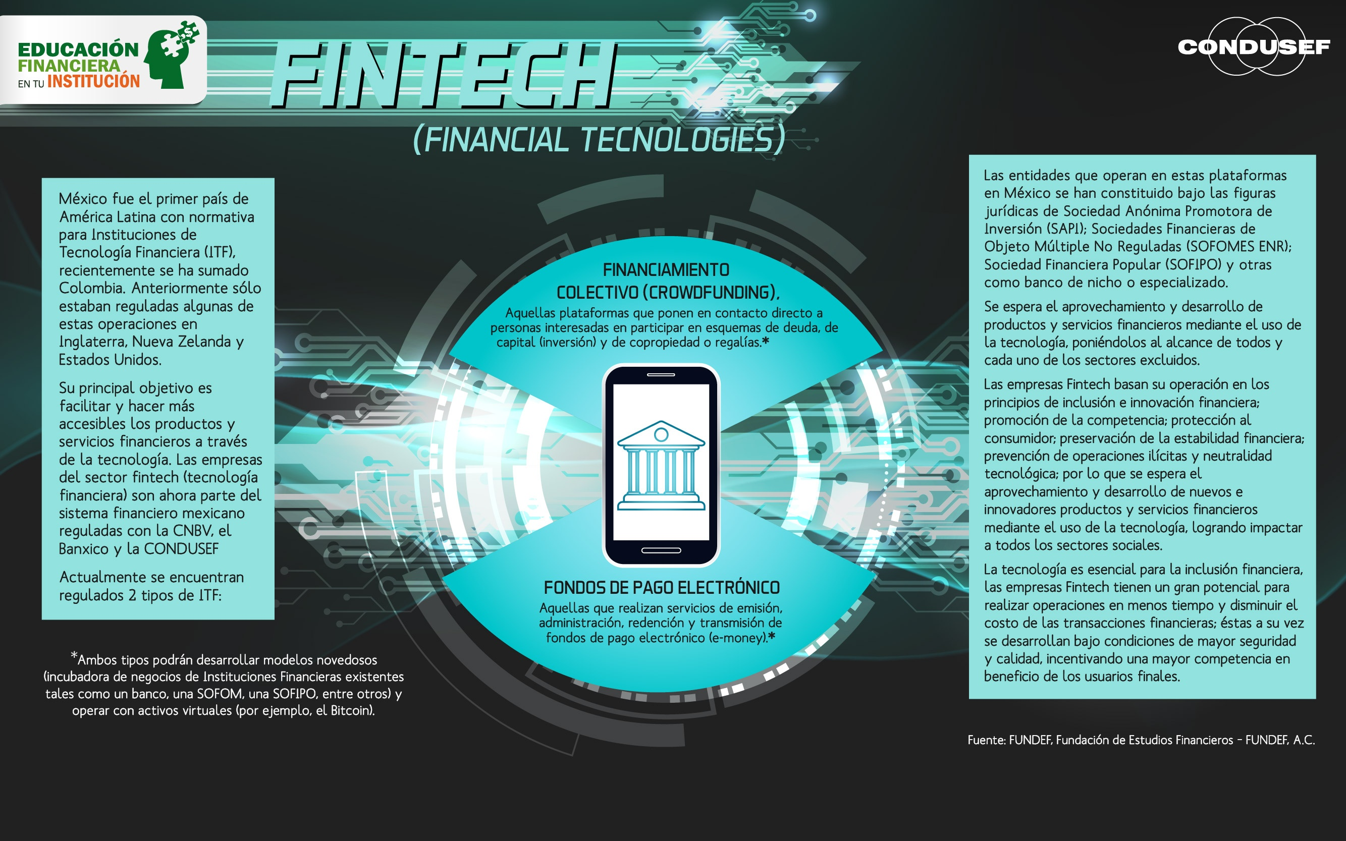 FINTECH (Financial Tecnologies)